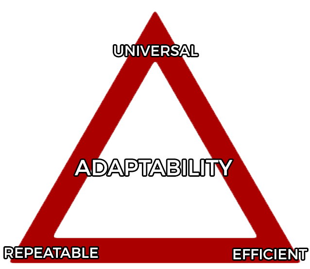 adaptability-triangle