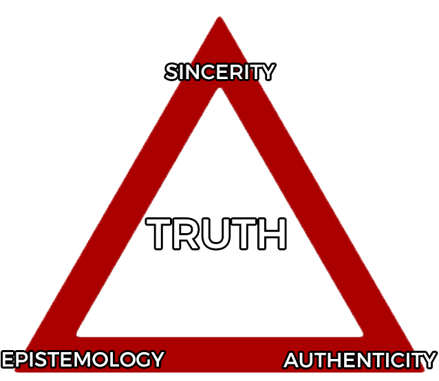 truth-triangle